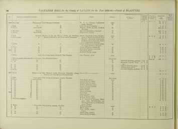 1895 Valuation Roll Blantyre