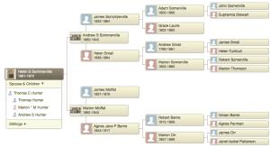 1891 Helen Smail Sommerville Family tree