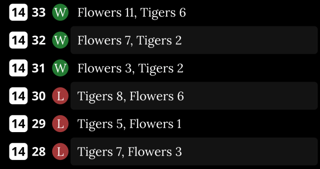 An image depicting six games between the Boston Flowers and the Hades Tigers. The Flowers are shown as having lost three games, on Day 28 through 30. Then it shows the Flowers having won the next three games, on Day 31 through 33.