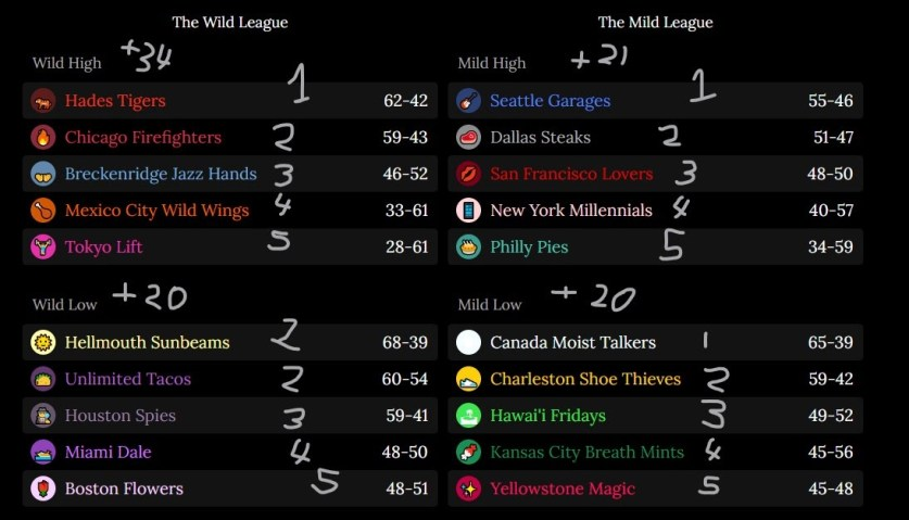 The blaseball website standings, with numbers crudely hand-drawn over them.