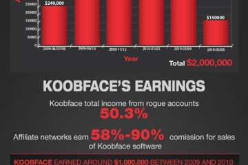 Malware Infographic
