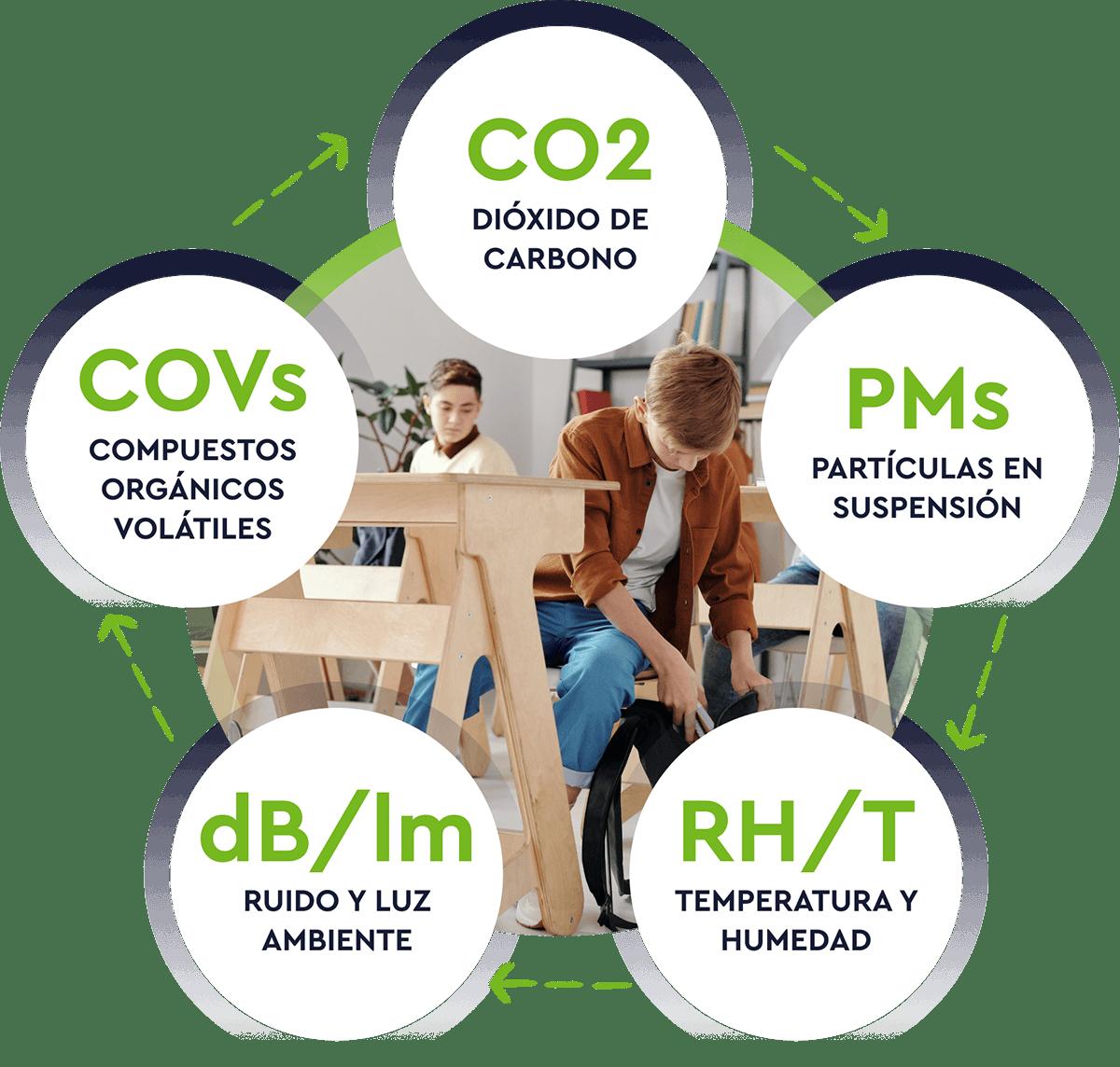 Medimos niveles de CO2, PM2.5, COV, ruido, luz, temperatura y humedad.