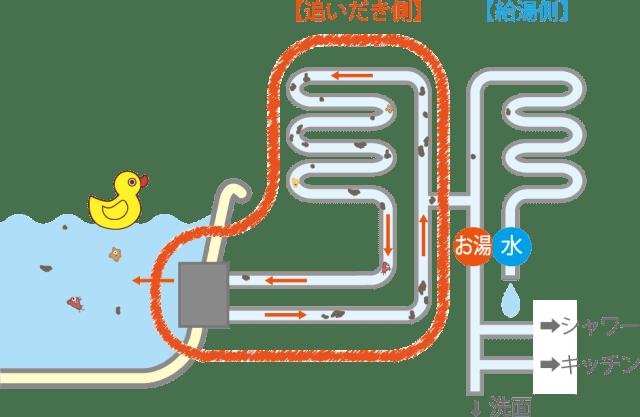 追いだき配管の図