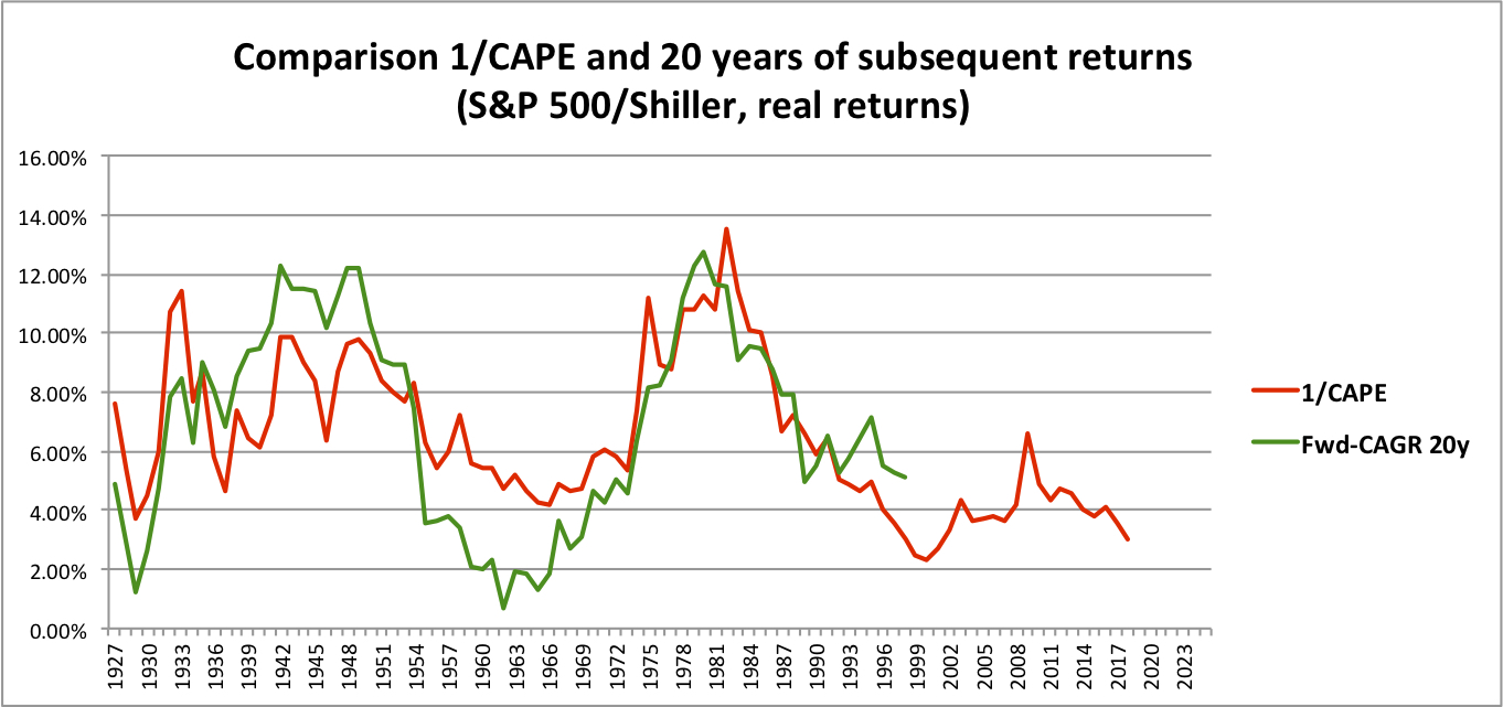 1/cape And Safe Withdrawal Rates