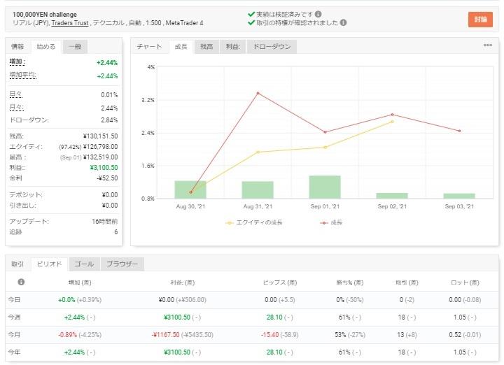 【2021/8/29~9/3】今週の収支報告【EA-BANKチャレンジ】