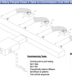 vav box controls diagram online schematic diagram u2022 rh holyoak co at vav box calibration [ 1100 x 745 Pixel ]