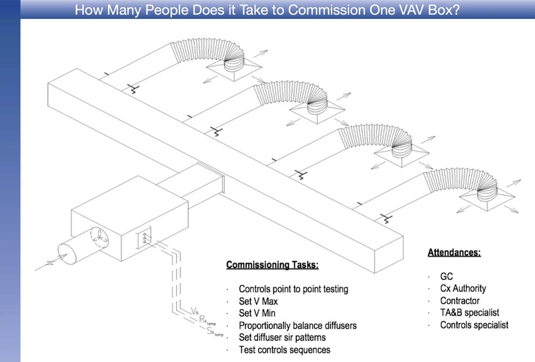 hight resolution of vav box controls diagram online schematic diagram u2022 rh holyoak co at vav box calibration