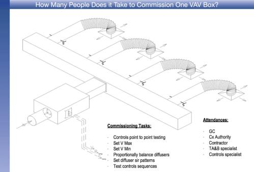 small resolution of vav box controls diagram online schematic diagram u2022 rh holyoak co at vav box calibration