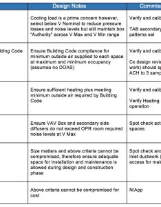 Vav design table image origg also box sizing rules of thumb vs engineering building whisperer rh bldwhisperer