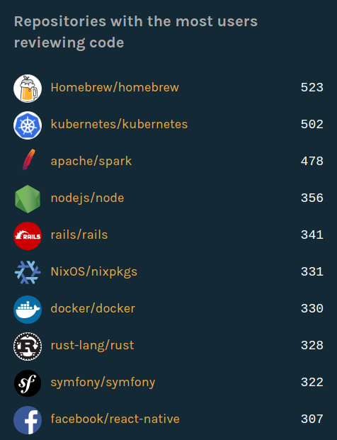 Most users