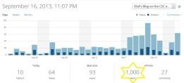 Blog stats. 1000 hits!