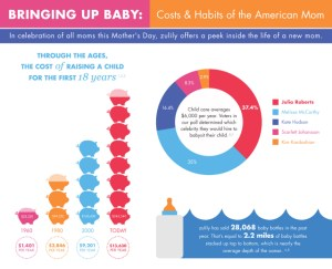 #Spon: Bringing up Baby: Costs & Habit Insights of the American Mom from zulily.com