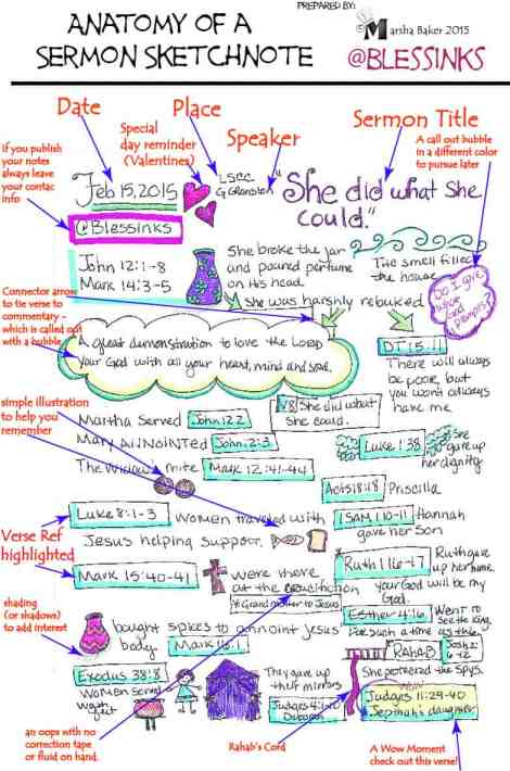 Anatomy of a Sketch note