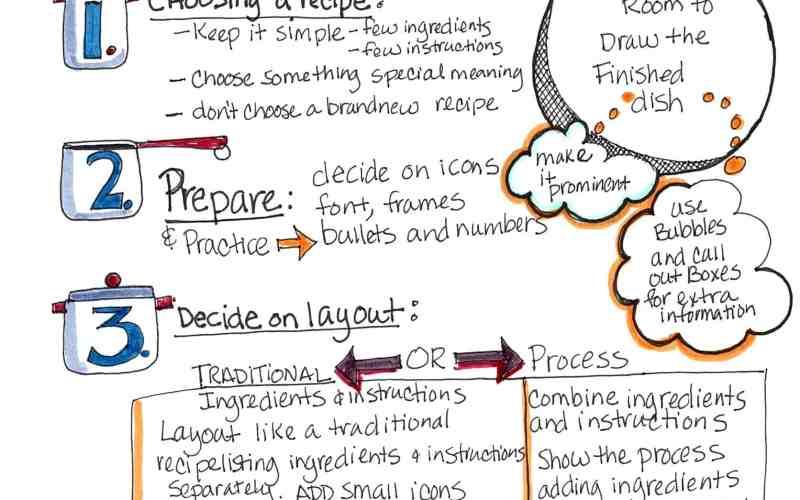 How to Sketchnote a Recipe