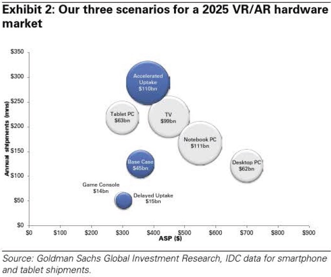 a report on the development and uses of virtual reality technology Video games will be the key driver of virtual reality hardware this year, according to a new report from superdata research game developers will also have a global audience of 558 million virtual reality users and produce 389 million virtual reality devices this year, according to the report.