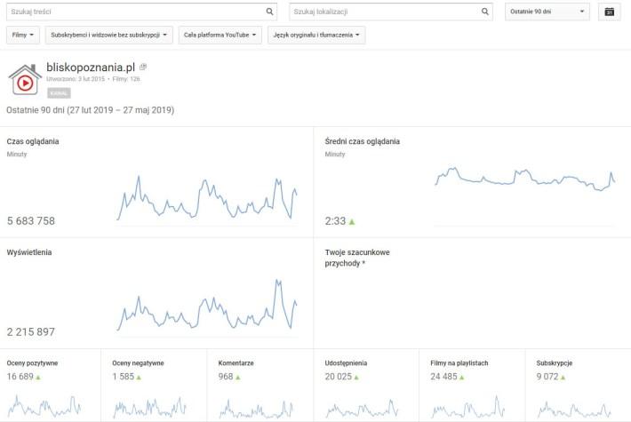 """Statystyki kanału YouTube """"Bliskopoznania.pl"""""""