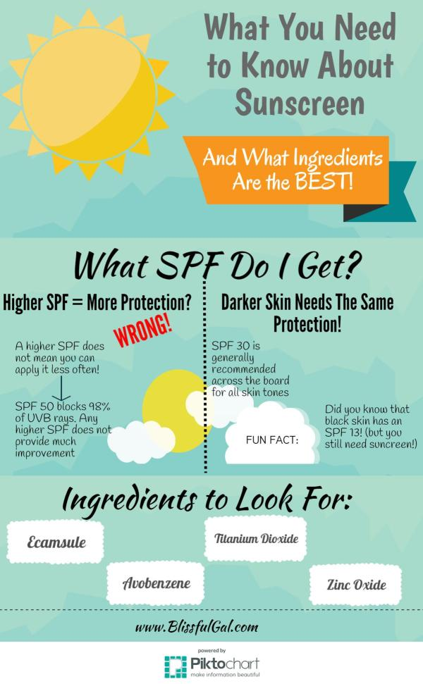 How do you protect your skin in the summer?  Not all sunscreens are the same, so these tips will help you stay healthy!
