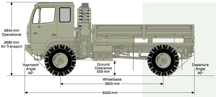 LMTV M1078A1 Side Dimensions