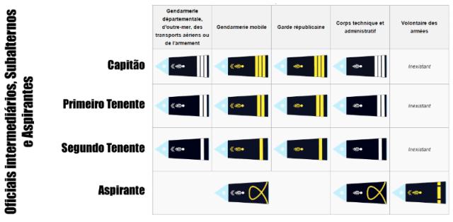 Oficiais da Gendarmerie