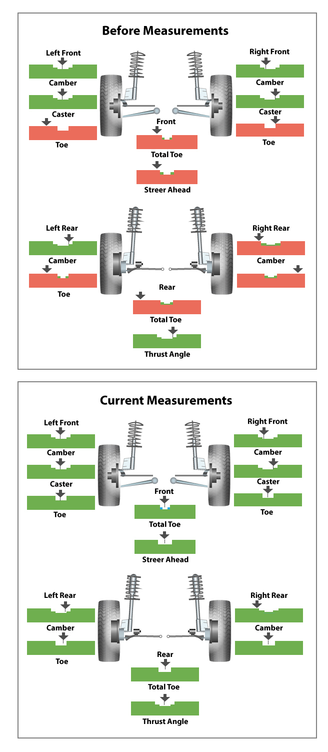 hight resolution of computer diagnostics are used to make sure the alignment is performed to match a vehicle s factory specifications tools designed specifically for alignment