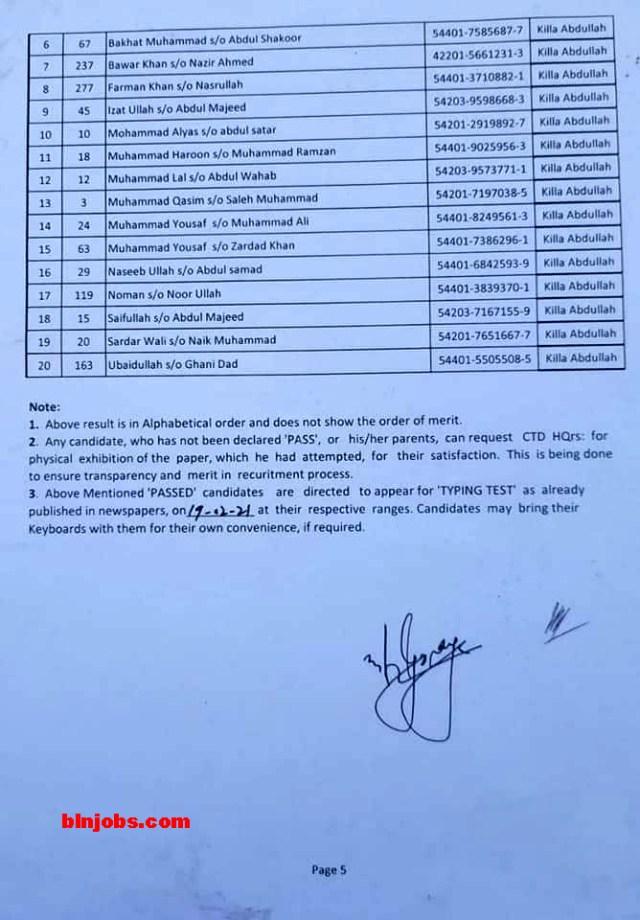 Balochistan Police CTD Junior Clerk Result