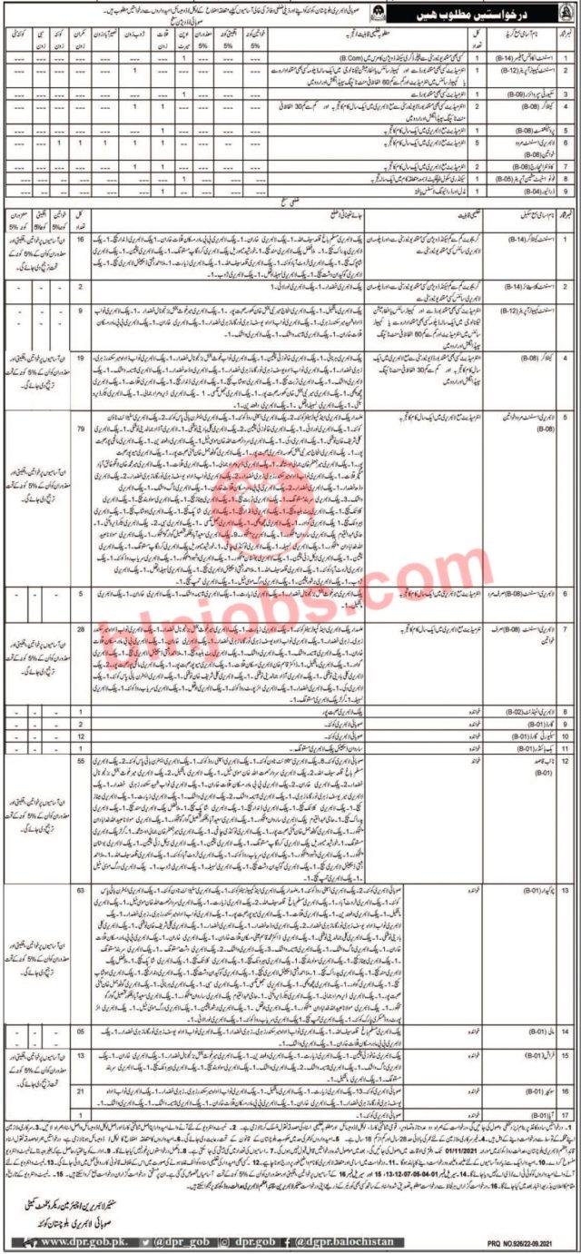 Balochistan Provincial Library Jobs in Quetta 2021