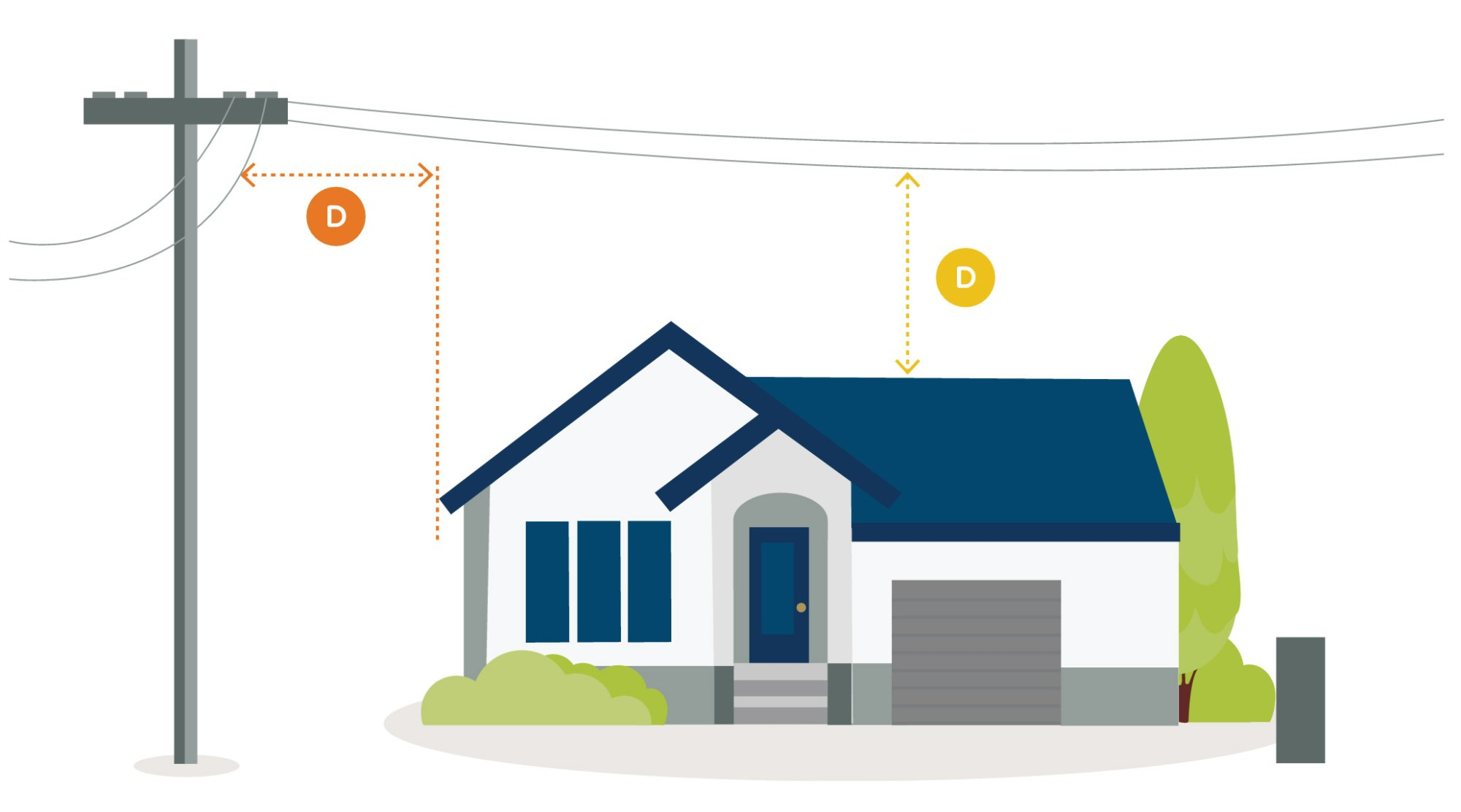 hight resolution of minimum safe distances from buildings to overhead lines