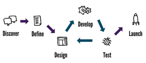 8.3 Projeto e desenvolvimento de produtos e serviços