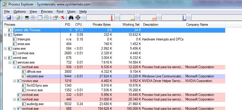 Suite de sysinternals Process Explorer