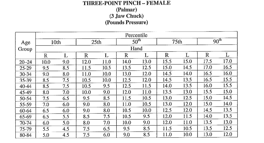 Grip and Pinch Strength Testing