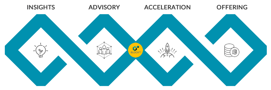 Blockchain and ICO Services
