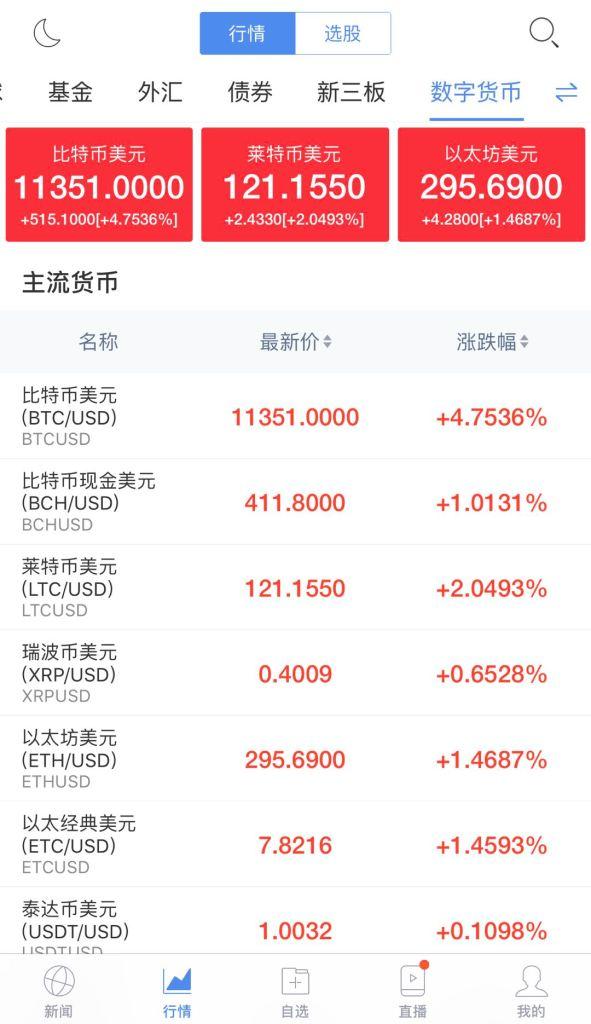 مزود صيني رئيسي  للأخبار المالية يضيف بهدوء مؤشر العملات الرقمية 2