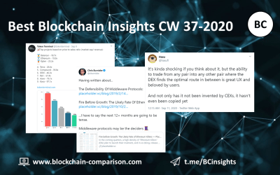 Weekly Blockchain Insights (CW 37-2020)