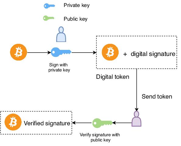 Clé publique clé privé Bitcoin
