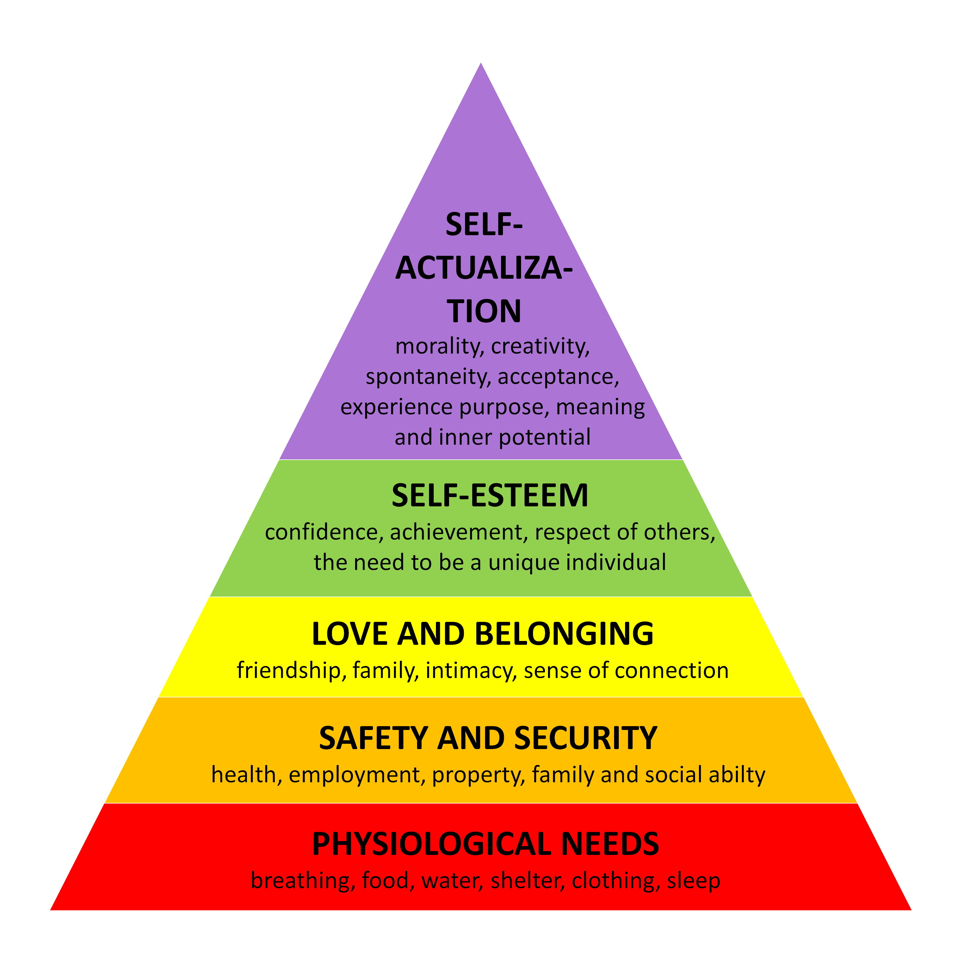 Image result for maslow