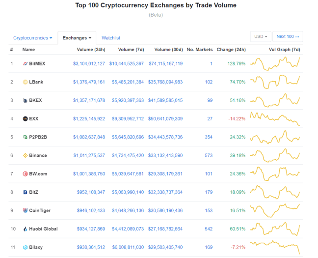 coinmarketcap-exchanges