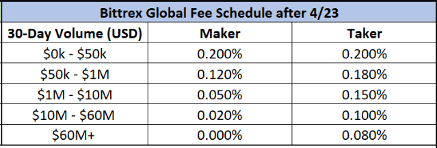 bittrex trading fees
