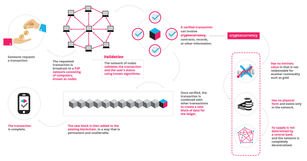 Blockchain What Is Technology