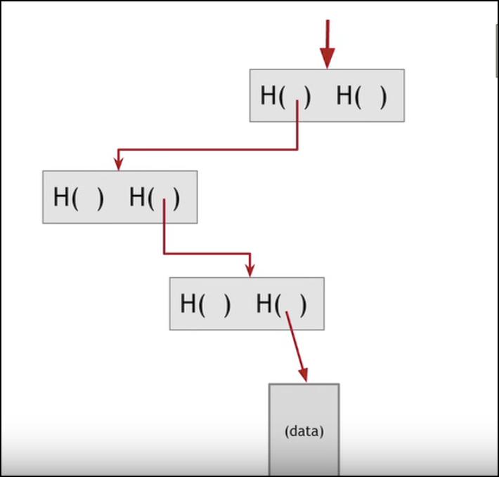 ¿Qué es Hashing? Debajo de la capilla de Blockchain