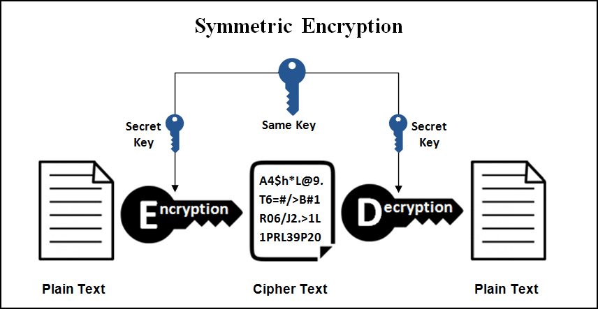 Learn All About Cryptocurrencies Cryptography because it