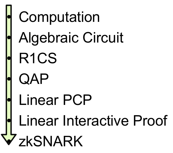 What is zk-SNARKs? An Introduction to this Privacy Protocol