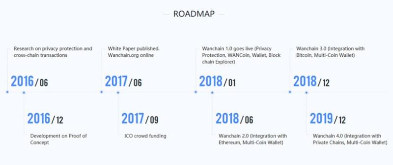 Wanchain Roadmap