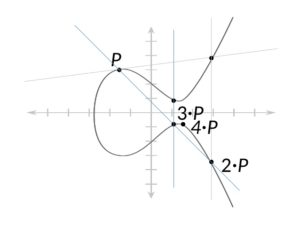 Elliptic Curve Cryptography: The Tech Behind Digital