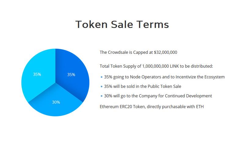 Token Sale