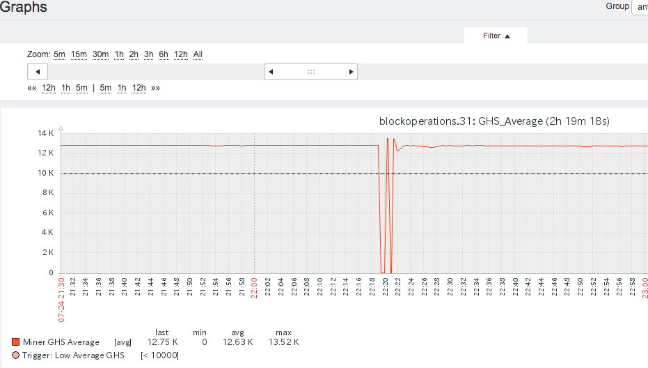 Antminer S9 Monitoring and Alerting Application – Block
