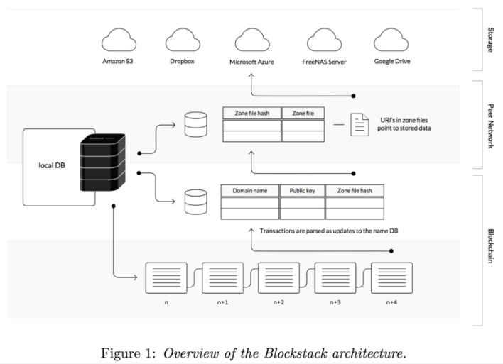 Blockstack Architecture