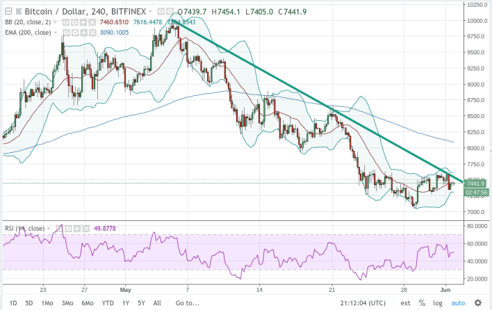 Long-term Chart View Bitcoin U.S. Dollar
