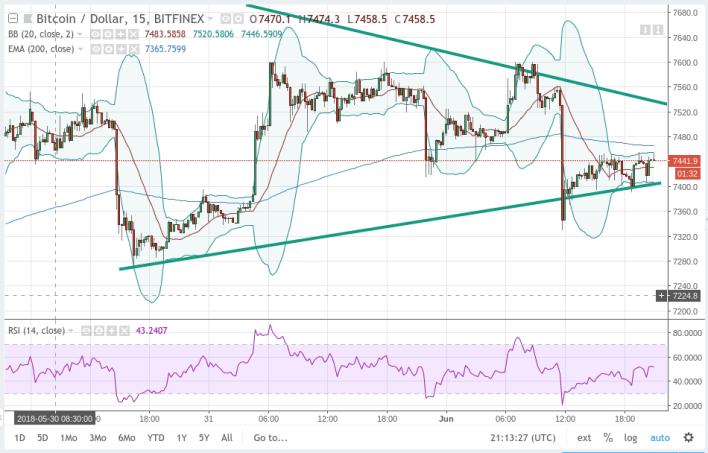 Short-term Chart View Bitcoin U.S. Dollar