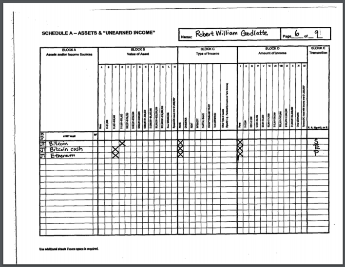 Goodlatte's annual financial disclosure was filed on May 10 CLERK.HOUSE.GOV