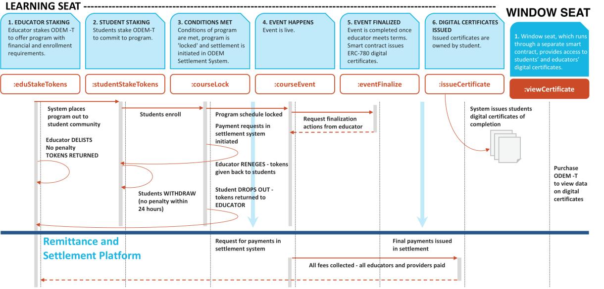 Odem Rebuilding The Education System For 21st Century Blockpublisher